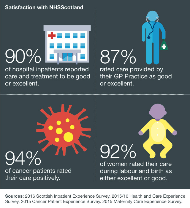 90% of hospital in patients reported care and treatmen to be good or excellent         87% rated care provided by their GP Practice as good or excellent          94% of cancer patients rated their care positively           92% of women rated their care during labour and birth as either excellent or good