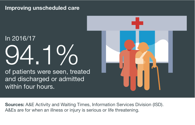 94.1% of patients were seen and subsequently admitted, transferred or discharged within four hours.