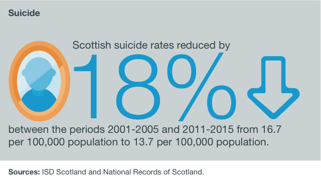 Scottish suicide rates reduced by 18% between the periods 2001-2005 and 2011-2015 from 16.7 per 100,000 population to 13.7 per 100,000 population.