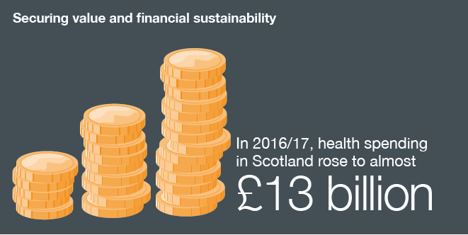 In 2016/17, health spending in Scotland rose to almost Workforce Numbers of NHSScotland staff continued to rise, to over 139,000 whole time equivalent (WTE) in 2016/17. Sources: ISD Scotland Workforce Statistics. 139,000 £13 billion