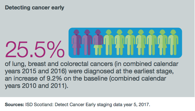 25.5% of lung, breast and colorectal cancers (in combined calendar years 2015 and 2016) were diagnosed at the earliest stage, an increase of 9.2% on the baseline (combined calendar years 2010 and 2011).